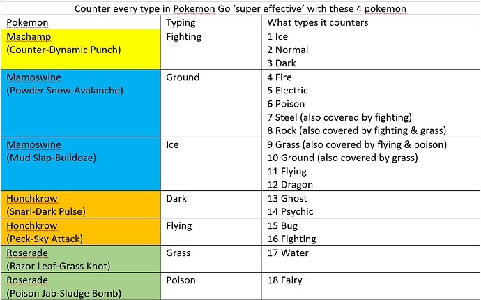 Counter%20all%20types%20with%20these%204%20pokemon