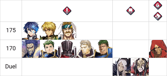 FEH Tier List Builder-3